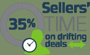sales velocity