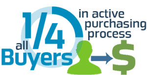 sales discovery process