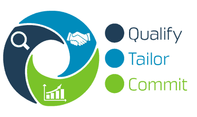 Qualify, Tailor, Commit: The Power of Three-Part Meetings