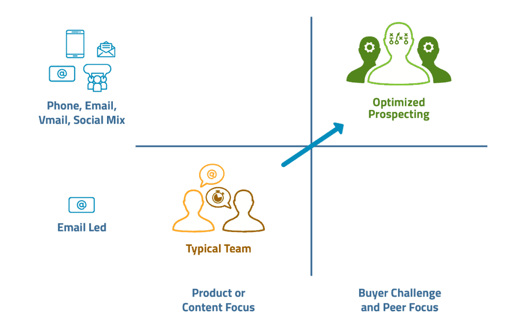 Shifting a team to prospecting as a trusted advisor