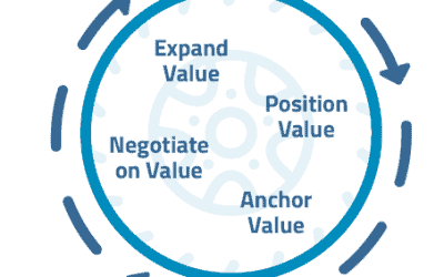 Value-Driven Growth: It Matters More Than Ever