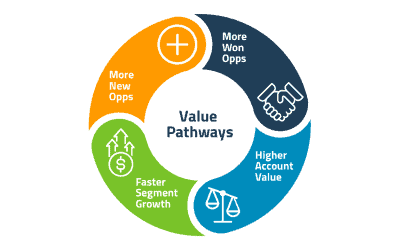 Value Pathways: Let Buyer Interests Accelerate Revenue