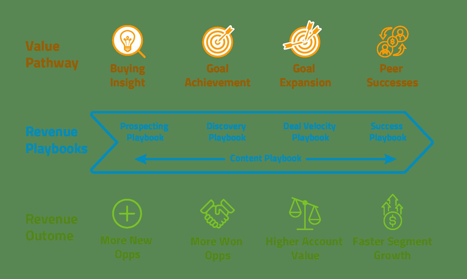 value pathways building